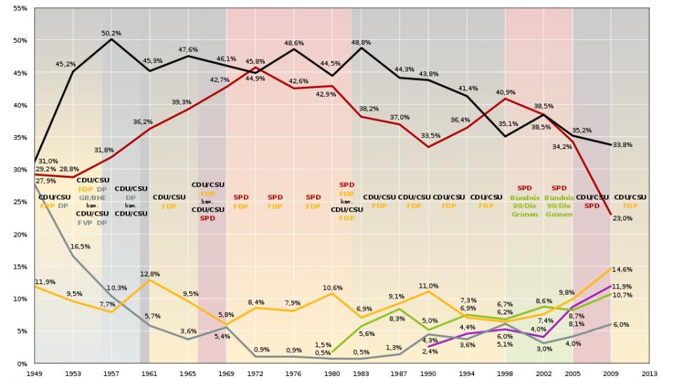 Bundestagswahlergebnisse